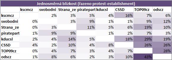 Blízkost politických stran protest-establishment